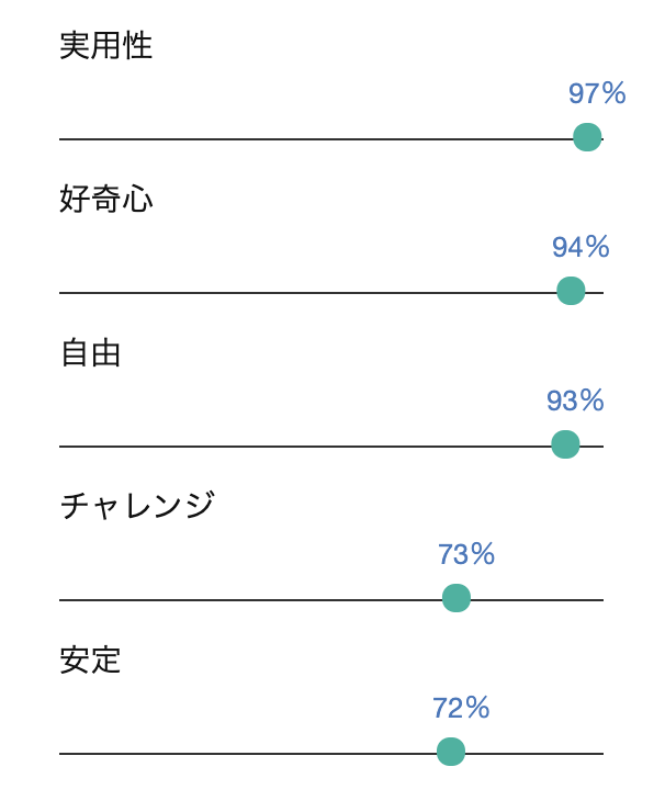 Personality Insights DEMOの分析結果(消費思考)