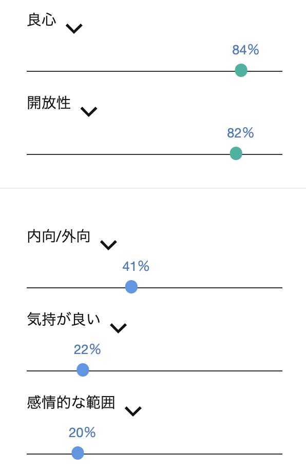 Personality Insights DEMOの分析結果(人柄)