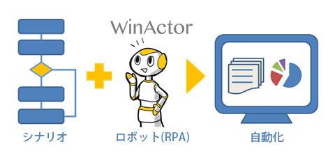 RPAツールWinActorの自動化イメージ