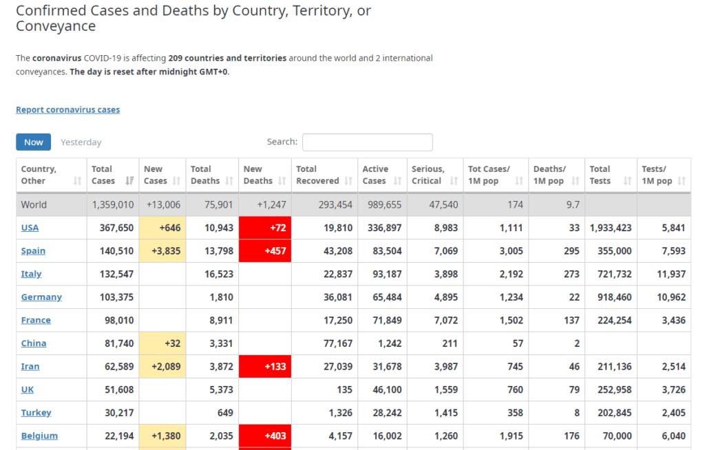 世界の新型コロナウイルス感染者をグラフと数字