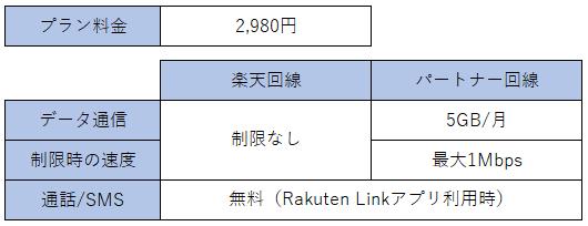 Rakuten UN-LIMITの主なサービス仕様